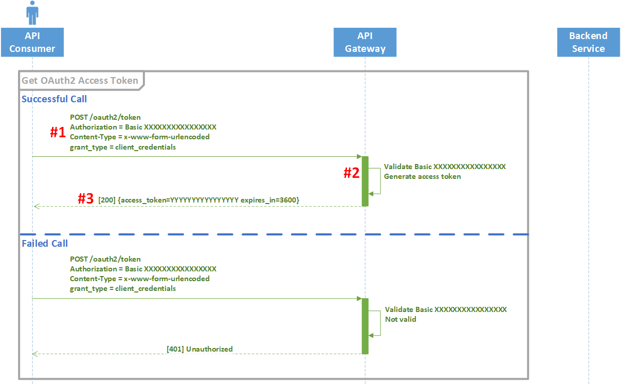 OAuth2 client credentials sequence diagram