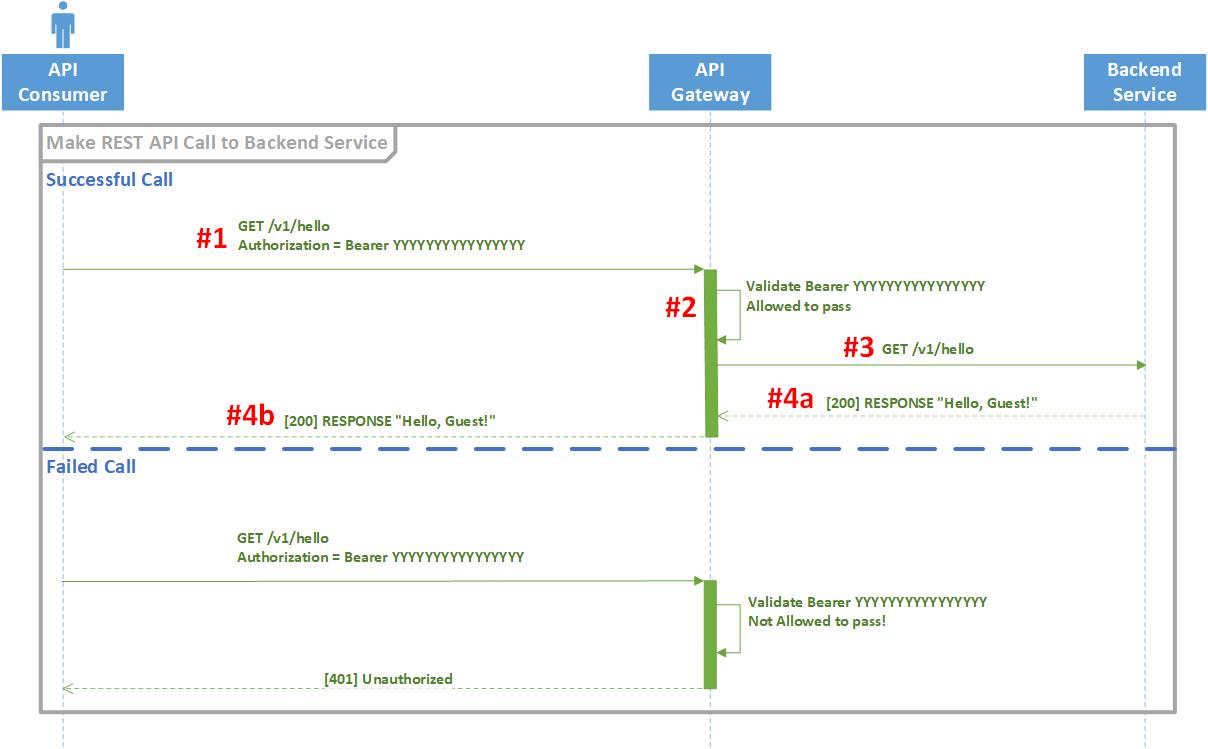 REST API call through API gateway to backend service.